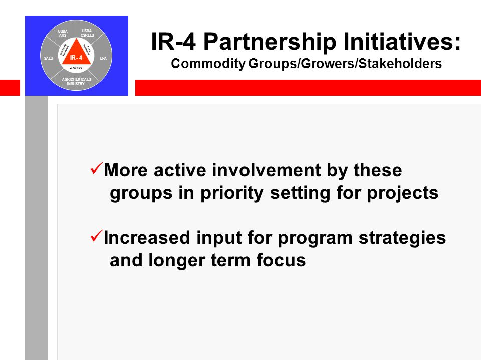 IR-4 USDA ARS USDA CSREES SAESEPA AGRICHEMICALS INDUSTRY Consumers Food Processors Commodity Producers IR-4 Partnership Initiatives: Commodity Groups/Growers/Stakeholders More active involvement by these groups in priority setting for projects Increased input for program strategies and longer term focus