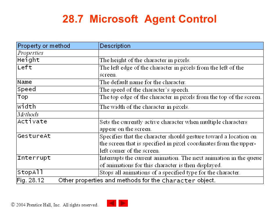  2004 Prentice Hall, Inc. All rights reserved. 28.7 Microsoft Agent Control