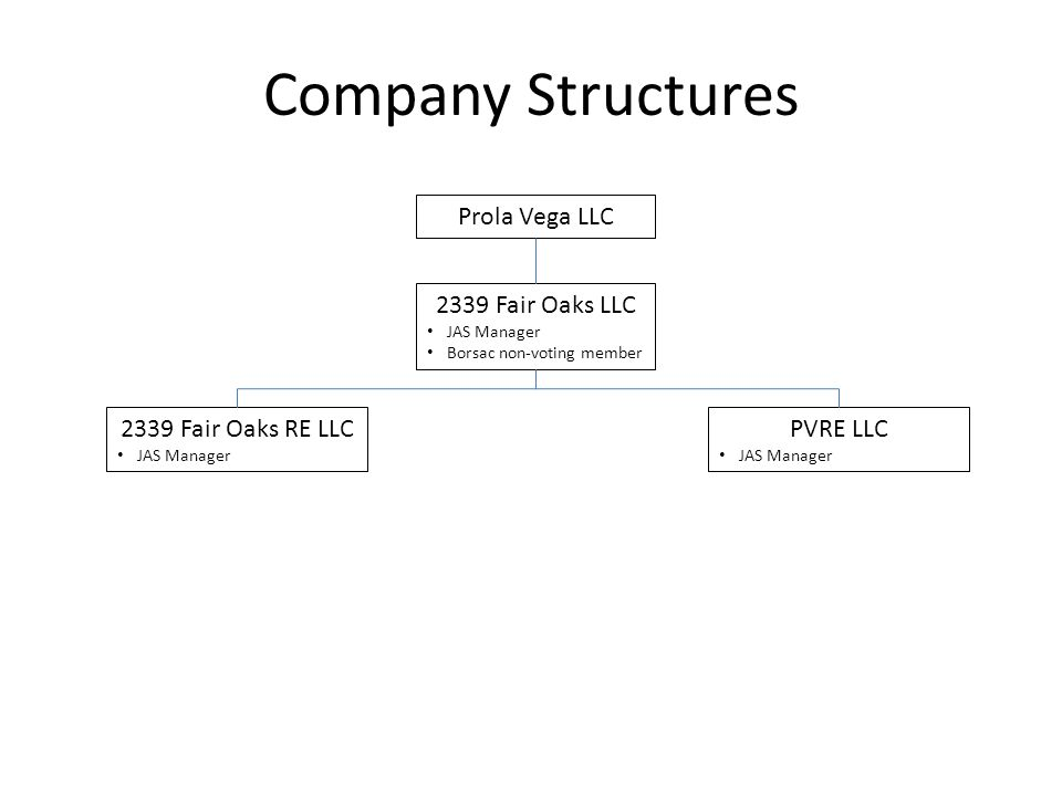 Company Structures 2339 Fair Oaks LLC JAS Manager Borsac non-voting member 2339 Fair Oaks RE LLC JAS Manager PVRE LLC JAS Manager Prola Vega LLC