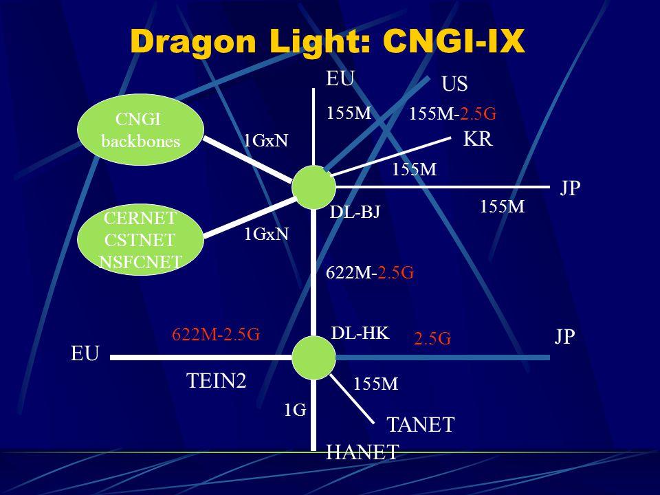 Dragon Light: CNGI-IX DL-BJ DL-HK CNGI backbones CERNET CSTNET NSFCNET KR JP US EU TANET HANET 622M-2.5G 2.5G EU 622M-2.5G 1G1G 1GxN 155M-2.5G 155M TEIN2
