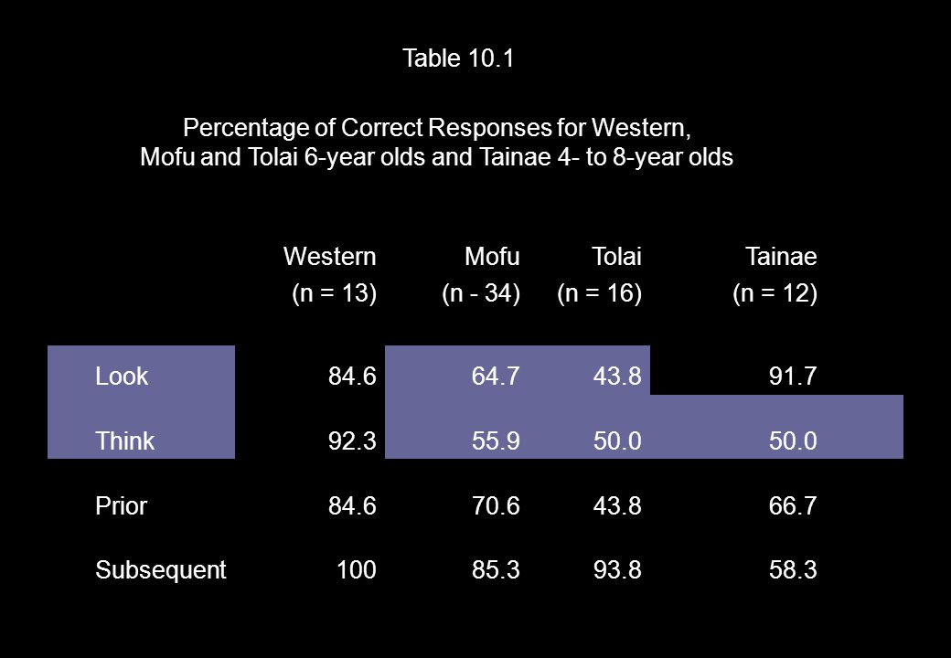 Table 10.1 Percentage of Correct Responses for Western, Mofu and Tolai 6-year olds and Tainae 4- to 8-year olds WesternMofuTolaiTainae (n = 13)(n - 34)(n = 16)(n = 12) Look84.664.743.891.7 Think92.355.950.0 Prior84.670.643.866.7 Subsequent10085.393.858.3