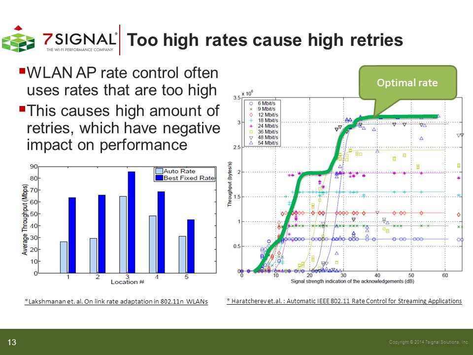 Copyright © 2014 7signal Solutions, Inc. Too high rates cause high retries  WLAN AP rate control often uses rates that are too high  This causes hig
