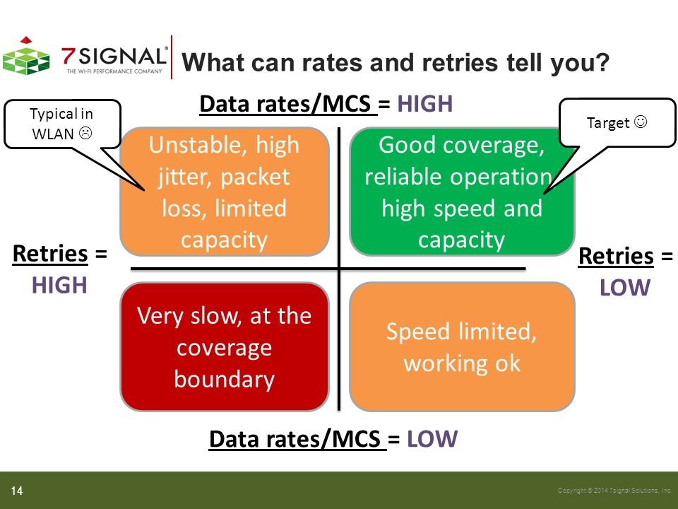 Copyright © 2014 7signal Solutions, Inc. What can rates and retries tell you? 14 Retries = HIGH Data rates/MCS = HIGH Retries = LOW Data rates/MCS = L
