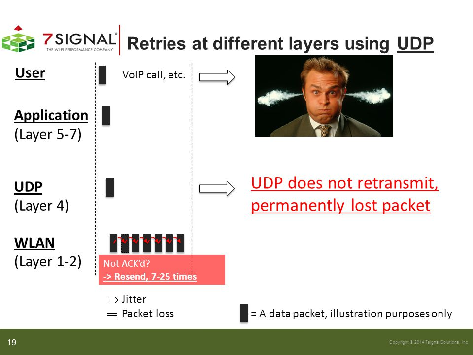 Copyright © 2014 7signal Solutions, Inc. Retries at different layers using UDP 19 User Application (Layer 5-7) UDP (Layer 4) WLAN (Layer 1-2) UDP does