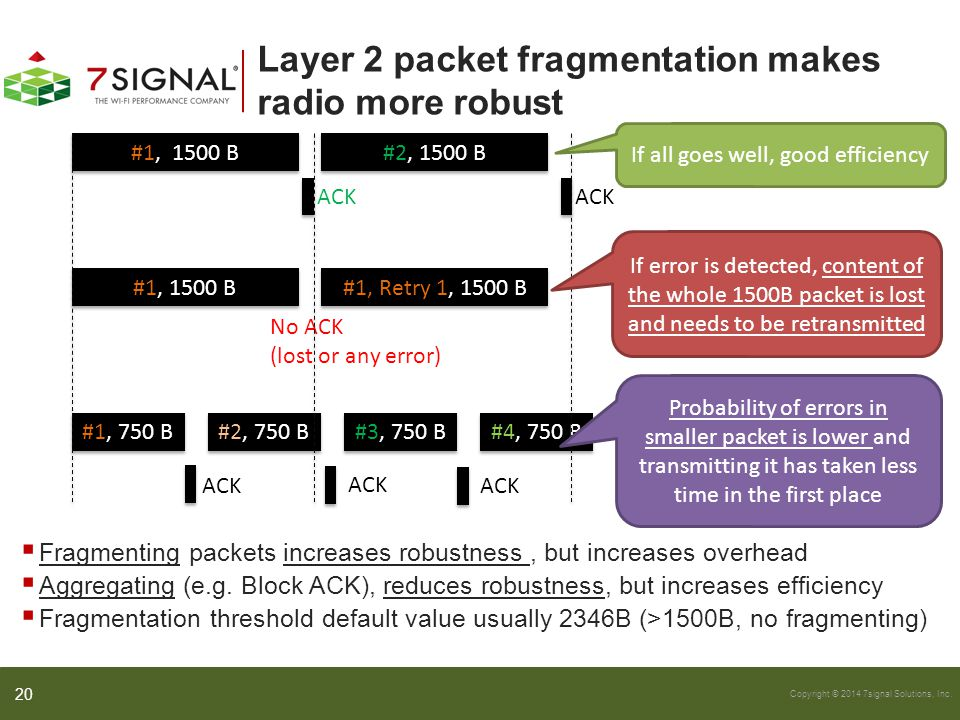 Copyright © 2014 7signal Solutions, Inc. Layer 2 packet fragmentation makes radio more robust  Fragmenting packets increases robustness, but increase