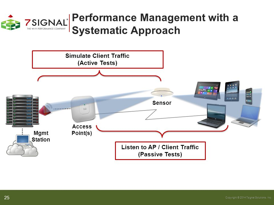Copyright © 2014 7signal Solutions, Inc. Performance Management with a Systematic Approach 25 Listen to AP / Client Traffic (Passive Tests) Simulate C