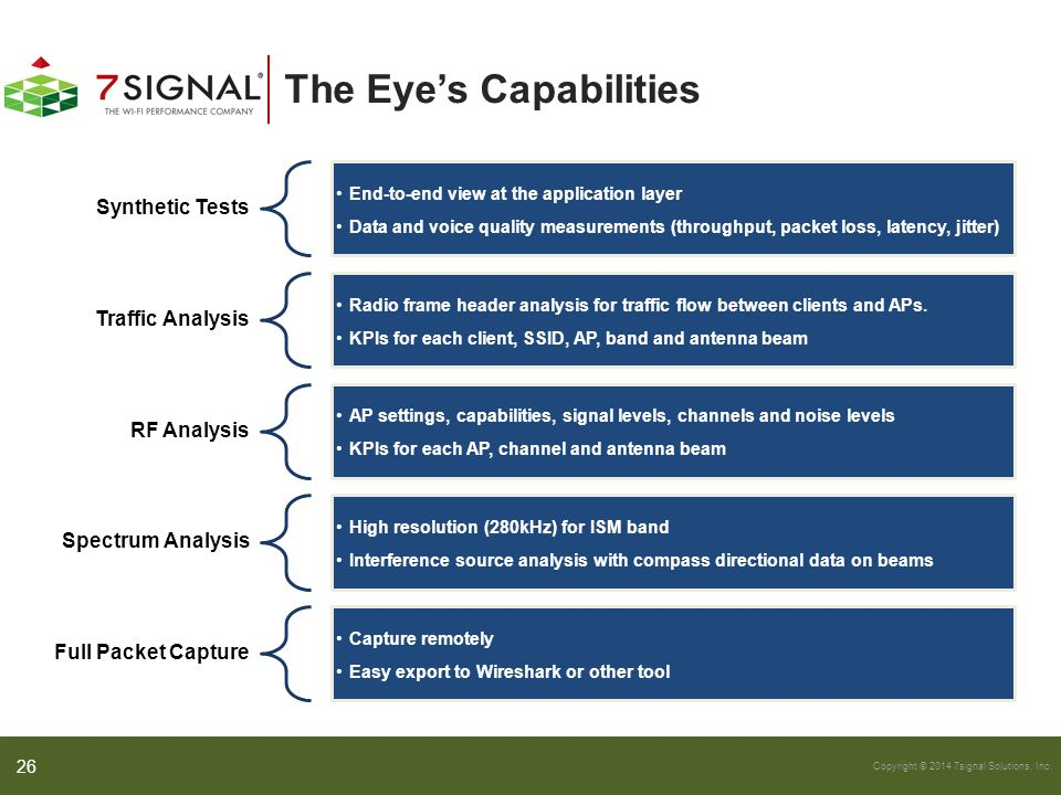 Copyright © 2014 7signal Solutions, Inc. The Eye's Capabilities 26 Synthetic Tests End-to-end view at the application layer Data and voice quality mea