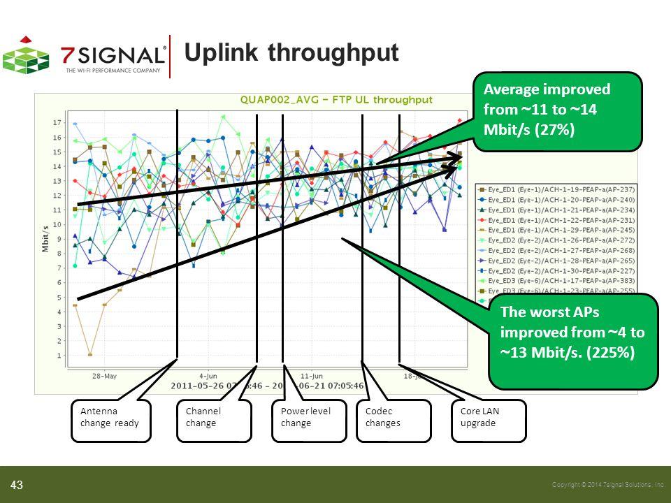Copyright © 2014 7signal Solutions, Inc. Uplink throughput Antenna change ready Channel change Core LAN upgrade Power level change Codec changes Avera