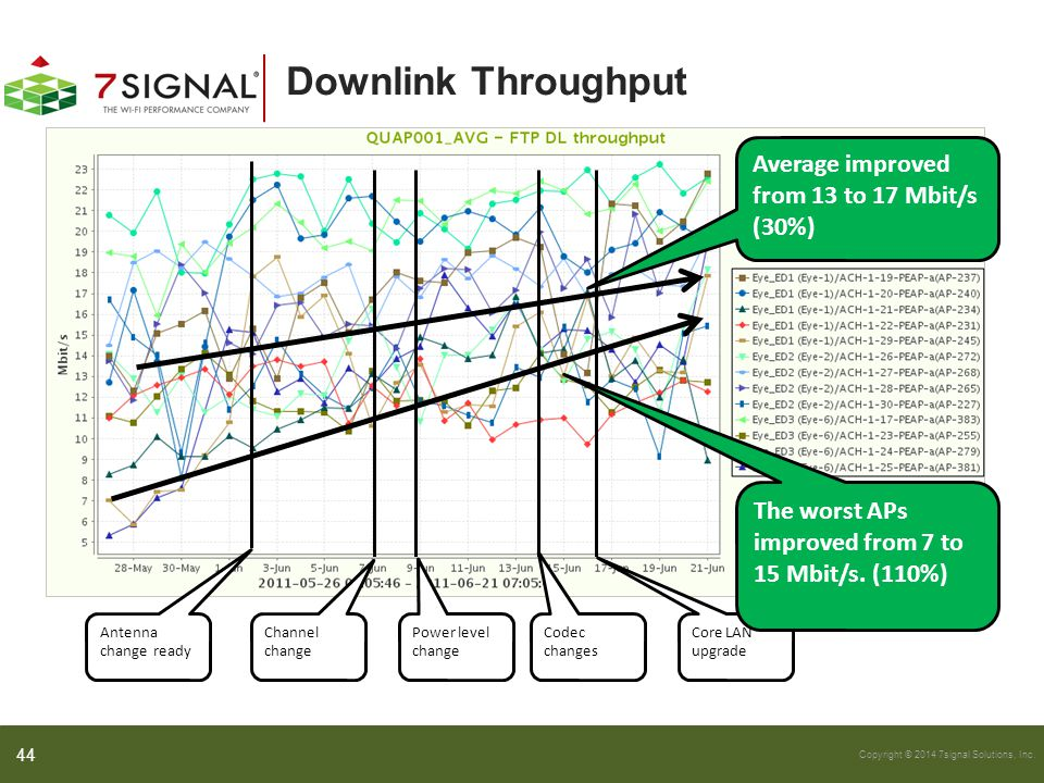 Copyright © 2014 7signal Solutions, Inc. Downlink Throughput 44 Antenna change ready Channel change Core LAN upgrade Power level change Codec changes
