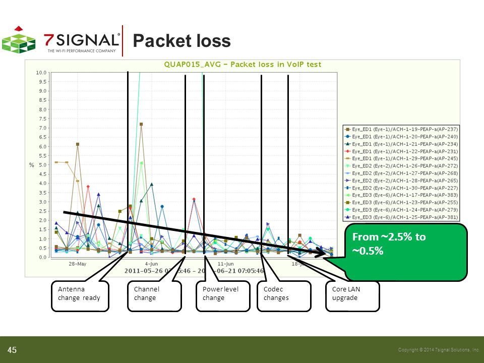 Copyright © 2014 7signal Solutions, Inc. Packet loss Antenna change ready Channel change Core LAN upgrade Power level change Codec changes From ~ 2.5%