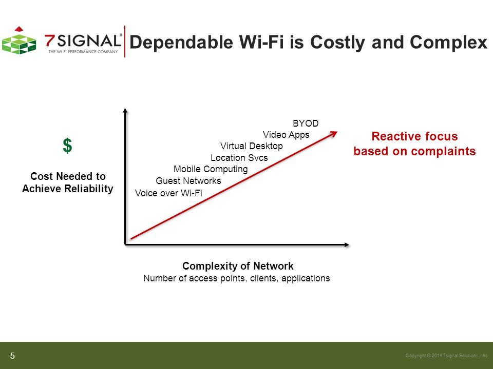 Copyright © 2014 7signal Solutions, Inc. Dependable Wi-Fi is Costly and Complex 5 Complexity of Network Number of access points, clients, applications