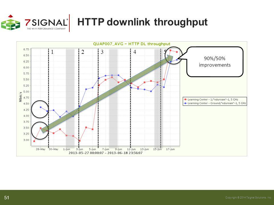 Copyright © 2014 7signal Solutions, Inc. HTTP downlink throughput 12345 90%/50% improvements 51