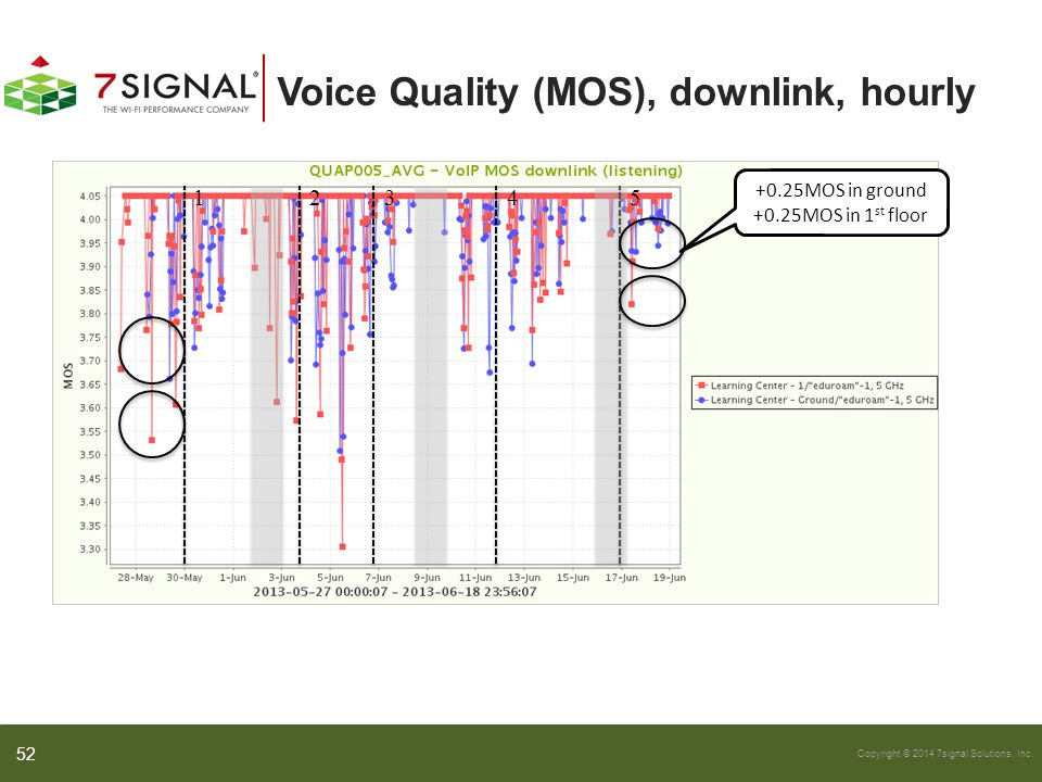 Copyright © 2014 7signal Solutions, Inc. Voice Quality (MOS), downlink, hourly 12345 +0.25MOS in ground +0.25MOS in 1 st floor 52