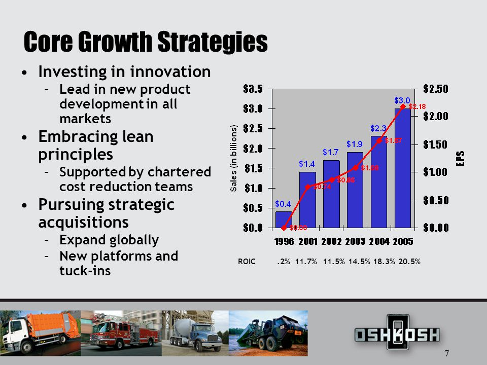 7 Core Growth Strategies Investing in innovation –Lead in new product development in all markets Embracing lean principles –Supported by chartered cost reduction teams Pursuing strategic acquisitions –Expand globally –New platforms and tuck-ins ROIC.2% 11.7% 11.5% 14.5% 18.3% 20.5%