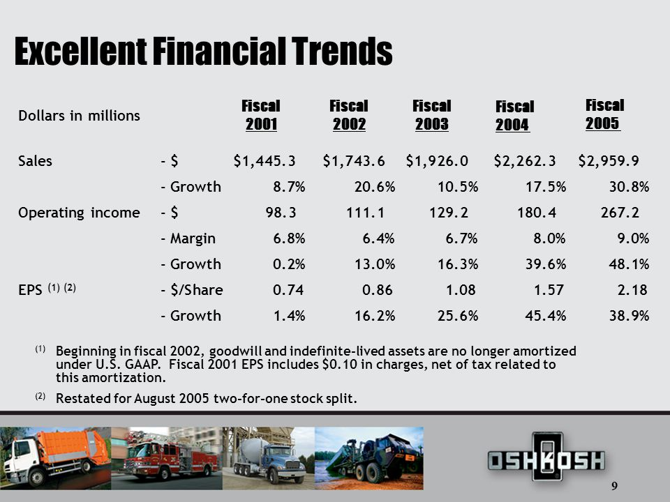 9 Excellent Financial Trends (1) Beginning in fiscal 2002, goodwill and indefinite-lived assets are no longer amortized under U.S.