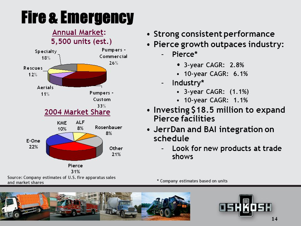 14 Fire & Emergency Strong consistent performance Pierce growth outpaces industry: –Pierce* 3-year CAGR: 2.8% 10-year CAGR: 6.1% –Industry* 3-year CAGR: (1.1%) 10-year CAGR: 1.1% Investing $18.5 million to expand Pierce facilities JerrDan and BAI integration on schedule –Look for new products at trade shows Source: Company estimates of U.S.