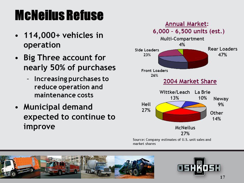 17 2004 Market Share Source: Company estimates of U.S.