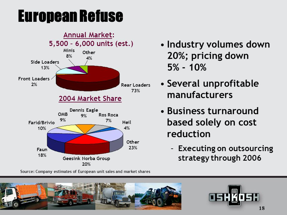 18 European Refuse Industry volumes down 20%; pricing down 5% - 10% Several unprofitable manufacturers Business turnaround based solely on cost reduction – Executing on outsourcing strategy through 2006 Source: Company estimates of European unit sales and market shares 2004 Market Share Geesink Norba Group 20% Faun 18% OMB 9% Ros Roca 7% Other 23% Farid/Brivio 10% Dennis Eagle 9% Heil 4% Rear Loaders 73% Front Loaders 2% Side Loaders 13% Minis 8% Other 4% Annual Market: 5,500 – 6,000 units (est.)