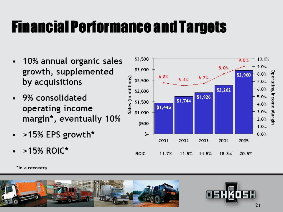 21 Financial Performance and Targets 10% annual organic sales growth, supplemented by acquisitions 9% consolidated operating income margin*, eventually 10% >15% EPS growth* >15% ROIC* *In a recovery ROIC 11.7% 11.5% 14.5% 18.3% 20.5% Sales (in millions) Operating Income Margin