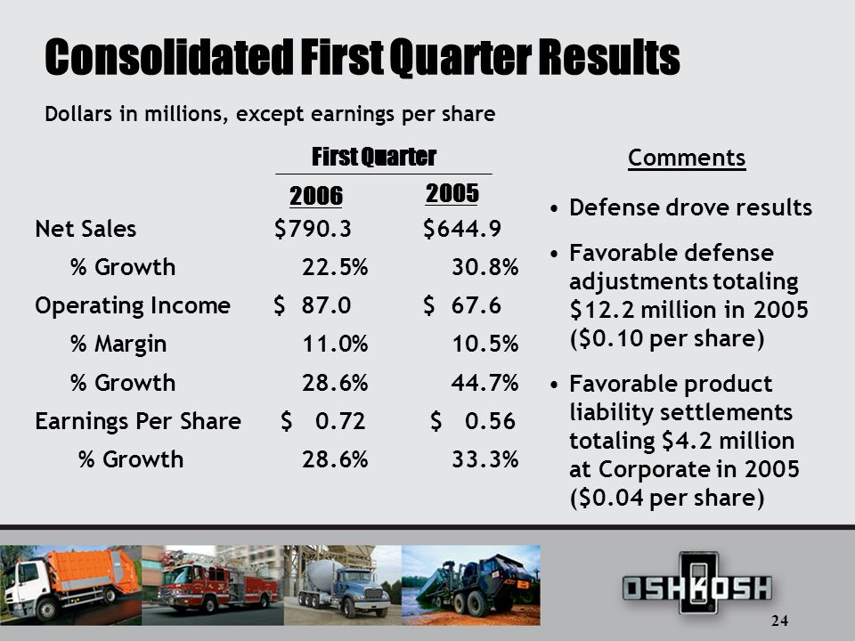 24 Consolidated First Quarter Results Net Sales$790.3 $644.9 % Growth22.5% 30.8% Operating Income$ 87.0 $ 67.6 % Margin11.0% 10.5% % Growth28.6% 44.7% Earnings Per Share$ 0.72 $ 0.56 % Growth28.6%33.3% Dollars in millions, except earnings per share Comments Defense drove results Favorable defense adjustments totaling $12.2 million in 2005 ($0.10 per share) Favorable product liability settlements totaling $4.2 million at Corporate in 2005 ($0.04 per share) 2006 2005 First Quarter
