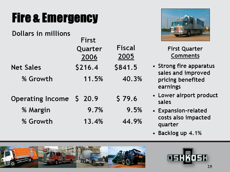 25 Fire & Emergency Net Sales$216.4 $841.5 % Growth11.5% 40.3% Operating Income$ 20.9$ 79.6 % Margin9.7% 9.5% % Growth13.4% 44.9% Dollars in millions First Quarter 2006 Fiscal 2005 First Quarter Comments Strong fire apparatus sales and improved pricing benefited earnings Lower airport product sales Expansion-related costs also impacted quarter Backlog up 4.1%