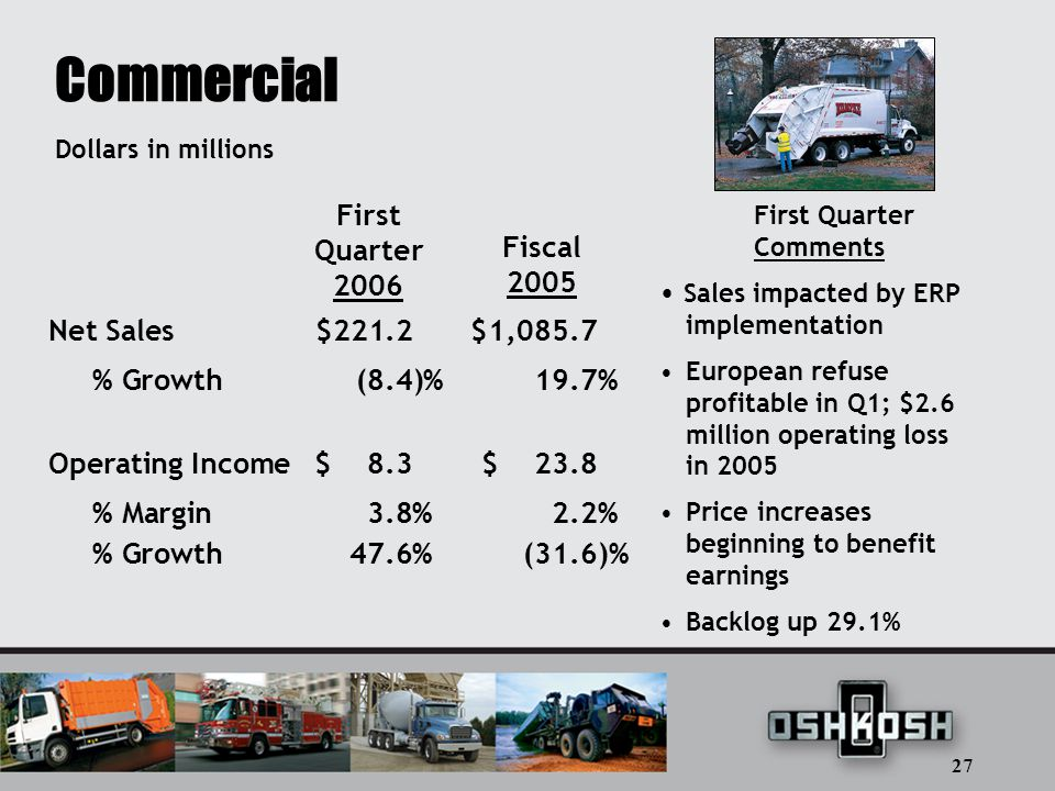 27 Commercial Net Sales$221.2 $1,085.7 % Growth(8.4)% 19.7% Operating Income$ 8.3 $ 23.8 % Margin3.8% 2.2% % Growth47.6% (31.6)% First Quarter 2006 Dollars in millions Fiscal 2005 First Quarter Comments Sales impacted by ERP implementation European refuse profitable in Q1; $2.6 million operating loss in 2005 Price increases beginning to benefit earnings Backlog up 29.1%