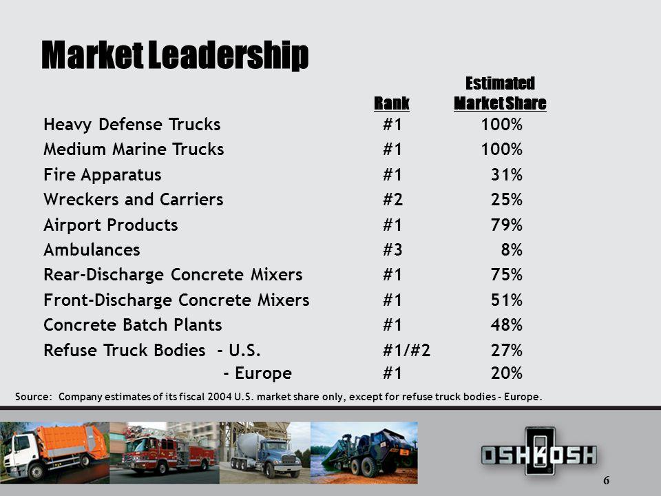 6 Market Leadership Source: Company estimates of its fiscal 2004 U.S.