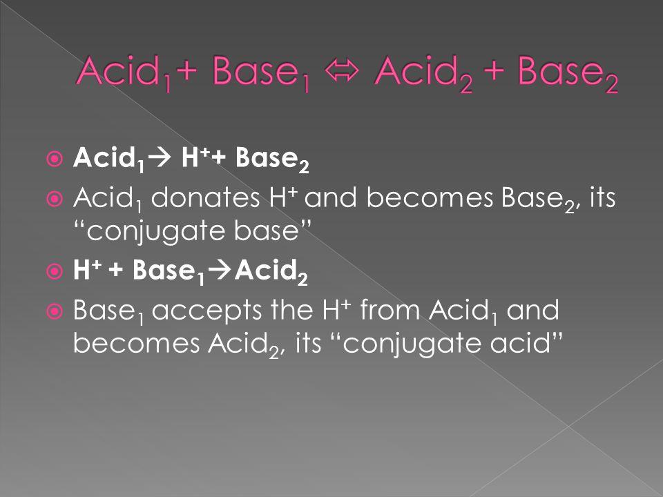  Acid 1  H + + Base 2  Acid 1 donates H + and becomes Base 2, its conjugate base  H + + Base 1  Acid 2  Base 1 accepts the H + from Acid 1 and becomes Acid 2, its conjugate acid