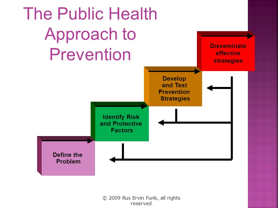 The Public Health Approach to Prevention Develop and Test Prevention Strategies Disseminate effective strategies Identify Risk and Protective Factors Define the Problem © 2009 Rus Ervin Funk, all rights reserved