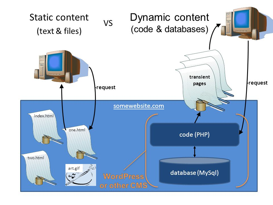 Static content (text & files) somewebsite.com index.html one.html two.html art.gif database (MySql) code (PHP) transient pages -request Dynamic content (code & databases) VS