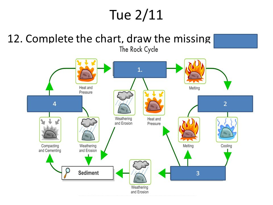 Tue 2/11 12. Complete the chart, draw the missing 1. 2 3 4