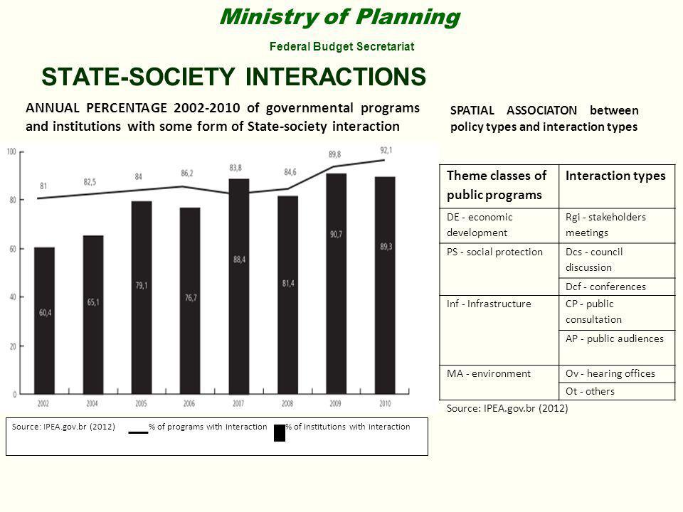 Ministry of Planning Federal Budget Secretariat STATE-SOCIETY INTERACTIONS ANNUAL PERCENTAGE 2002-2010 of governmental programs and institutions with