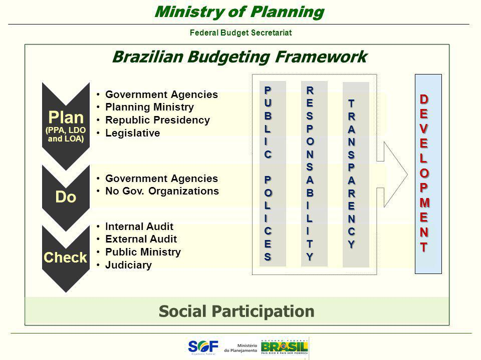 Ministry of Planning Federal Budget Secretariat Ministry of Planning Federal Budget Secretariat Brazilian Budgeting Framework Plan (PPA, LDO and LOA) Government Agencies Planning Ministry Republic Presidency Legislative Do Government Agencies No Gov.