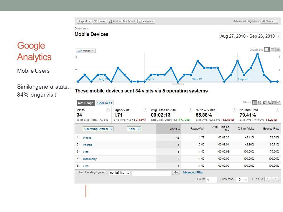Google Analytics Mobile Users Similar general stats… 84% longer visit
