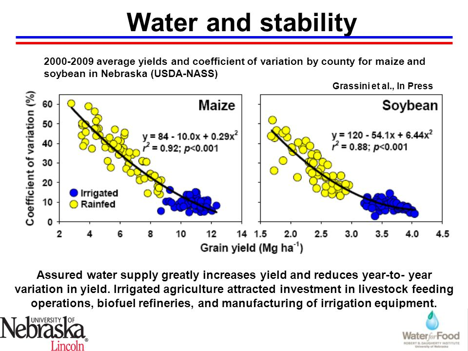 Water and stability 2000-2009 average yields and coefficient of variation by county for maize and soybean in Nebraska (USDA-NASS) Assured water supply greatly increases yield and reduces year-to- year variation in yield.