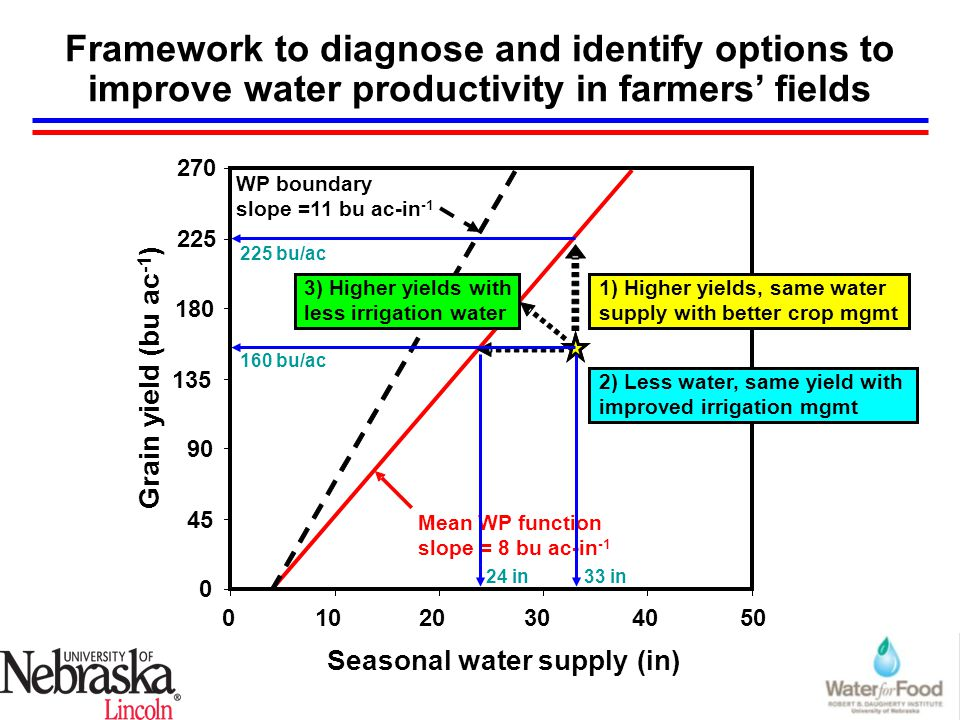 Framework to diagnose and identify options to improve water productivity in farmers' fields 0 45 90 135 180 225 270 01020304050 Seasonal water supply (in) Grain yield (bu ac -1 ) 1) Higher yields, same water supply with better crop mgmt 2) Less water, same yield with improved irrigation mgmt 3) Higher yields with less irrigation water Mean WP function slope = 8 bu ac-in -1 WP boundary slope =11 bu ac-in -1 160 bu/ac 225 bu/ac 33 in 24 in