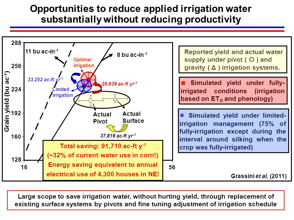 ● Simulated yield under limited- irrigation management (75% of fully-irrigation except during the interval around silking when the crop was fully-irrigated) ■ Simulated yield under fully- irrigated conditions (irrigation based on ET O and phenology) Opportunities to reduce applied irrigation water substantially without reducing productivity Reported yield and actual water supply under pivot (  ) and gravity ( Δ ) irrigation systems.