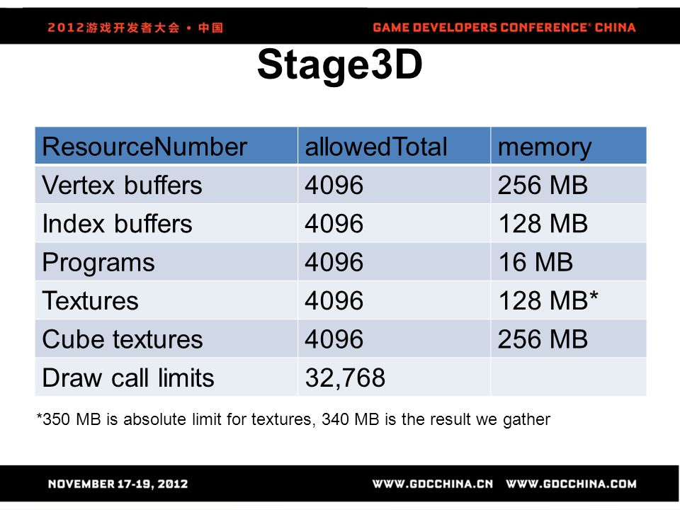 Stage3D ResourceNumberallowedTotalmemory Vertex buffers4096256 MB Index buffers4096128 MB Programs409616 MB Textures4096128 MB* Cube textures4096256 M