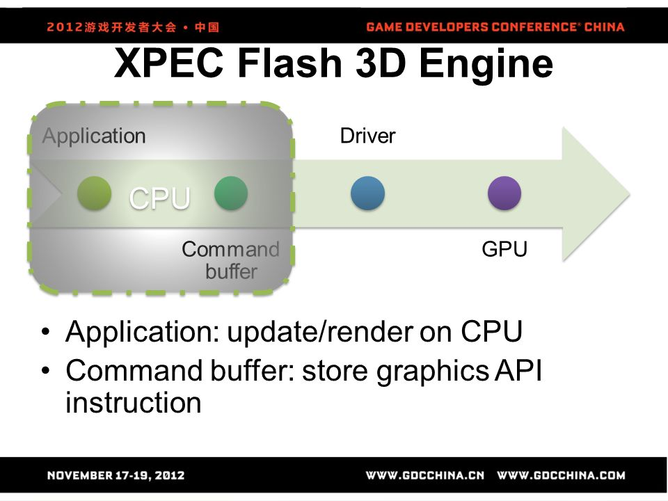 XPEC Flash 3D Engine Application: update/render on CPU Command buffer: store graphics API instruction Application Command buffer Driver GPU CPU
