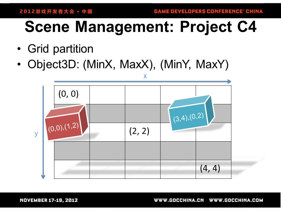 Scene Management: Project C4 Grid partition Object3D: (MinX, MaxX), (MinY, MaxY) (0,0),(1,2) (3,4),(0,2) y x