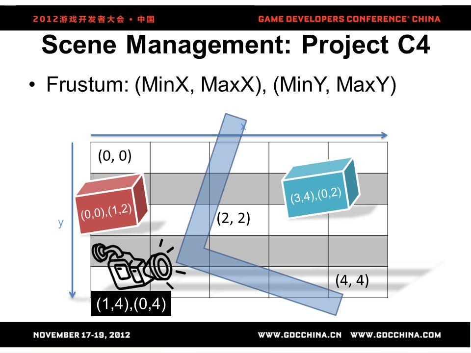 Scene Management: Project C4 Frustum: (MinX, MaxX), (MinY, MaxY) (1,4),(0,4) (0,0),(1,2) (3,4),(0,2) y x