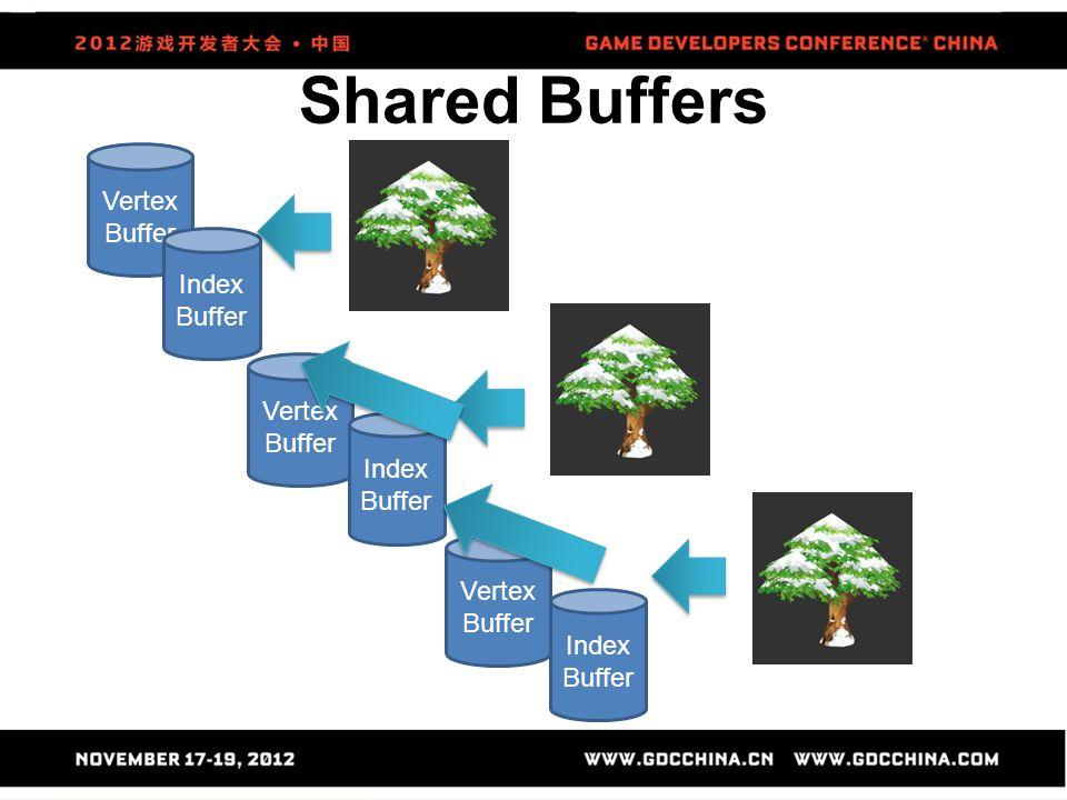 Shared Buffers Vertex Buffer Index Buffer Vertex Buffer Index Buffer Vertex Buffer Index Buffer