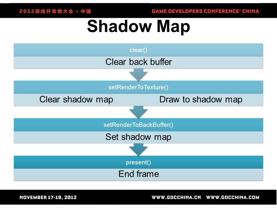 present() End frame setRenderToBackBuffer() Set shadow map setRenderToTexture() Clear shadow mapDraw to shadow map clear() Clear back buffer