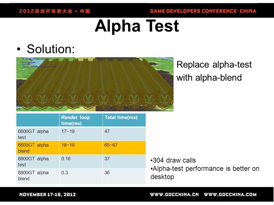 Alpha Test Solution: Render loop time(ms) Total time(ms) 6600GT alpha test 17~1947 6600GT alpha blend 18~1965~67 8800GT alpha test 0.1637 8800GT alpha