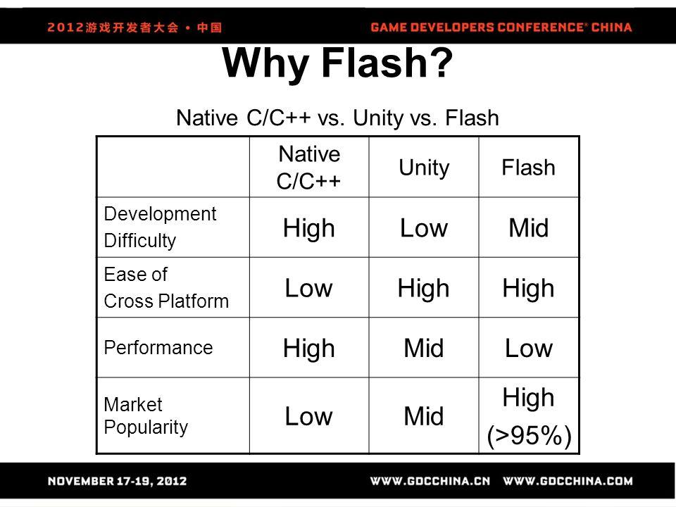 Why Flash? Native C/C++ vs. Unity vs. Flash Native C/C++ UnityFlash Development Difficulty HighLowMid Ease of Cross Platform LowHigh Performance HighM