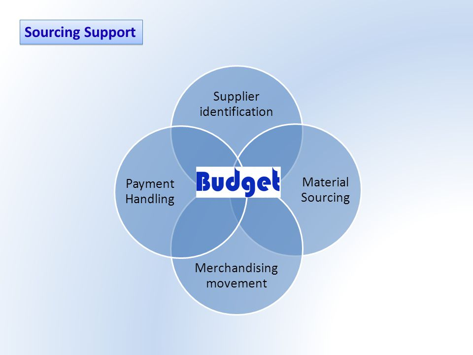 Supplier identification Material Sourcing Merchandising movement Payment Handling Sourcing Support