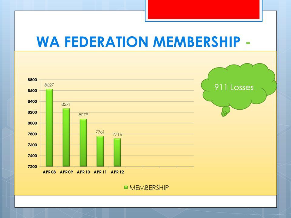 WA FEDERATION MEMBERSHIP - 2011