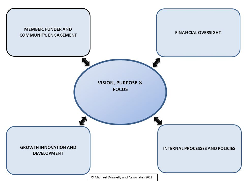 MEMBER, FUNDER AND COMMUNITY, ENGAGEMENT FINANCIAL OVERSIGHT GROWTH INNOVATION AND DEVELOPMENT INTERNAL PROCESSES AND POLICIES VISION, PURPOSE & FOCUS © Michael Donnelly and Associates 2011