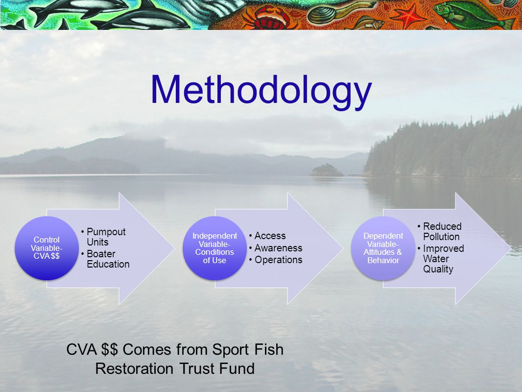 Methodology CVA $$ Comes from Sport Fish Restoration Trust Fund
