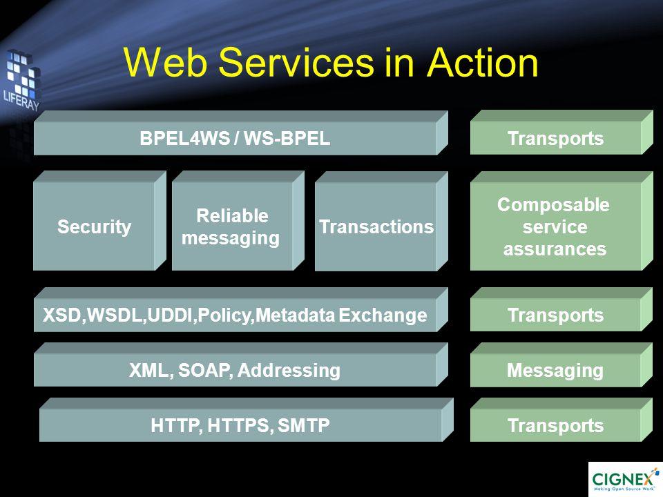 WSDL & SOAP & UDDI What is it.